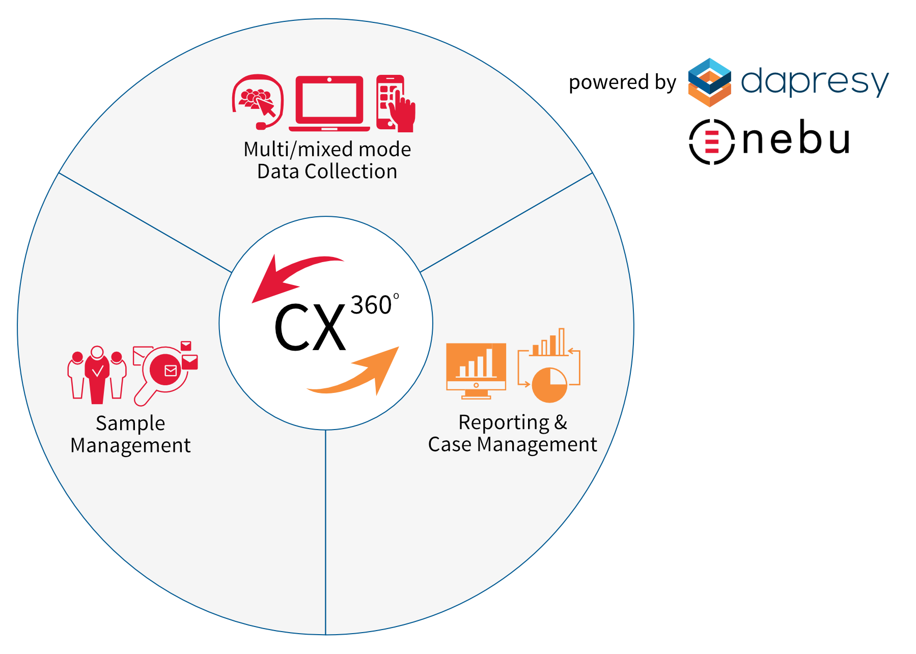Take your Customer Experience projects to a whole new level with Dapresy and Nebu CX360 solution