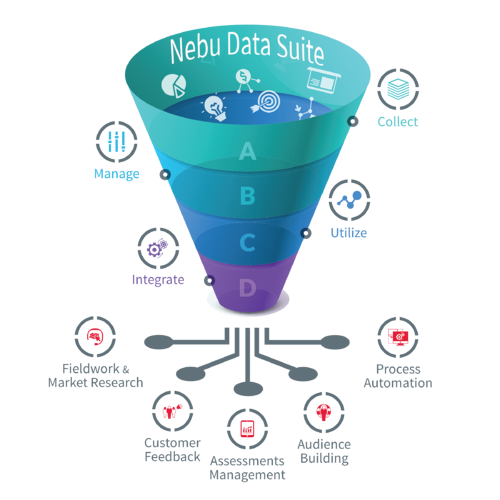 Nebu Data Suite offers flexibility to build various vertical solutions