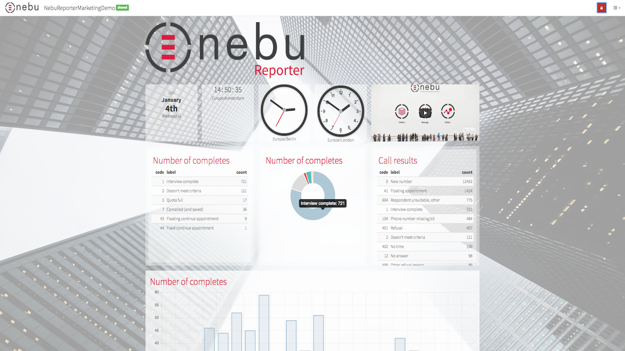 Nebu Reporter allows you to create customised dashboards with real-time results in 4 clicks
