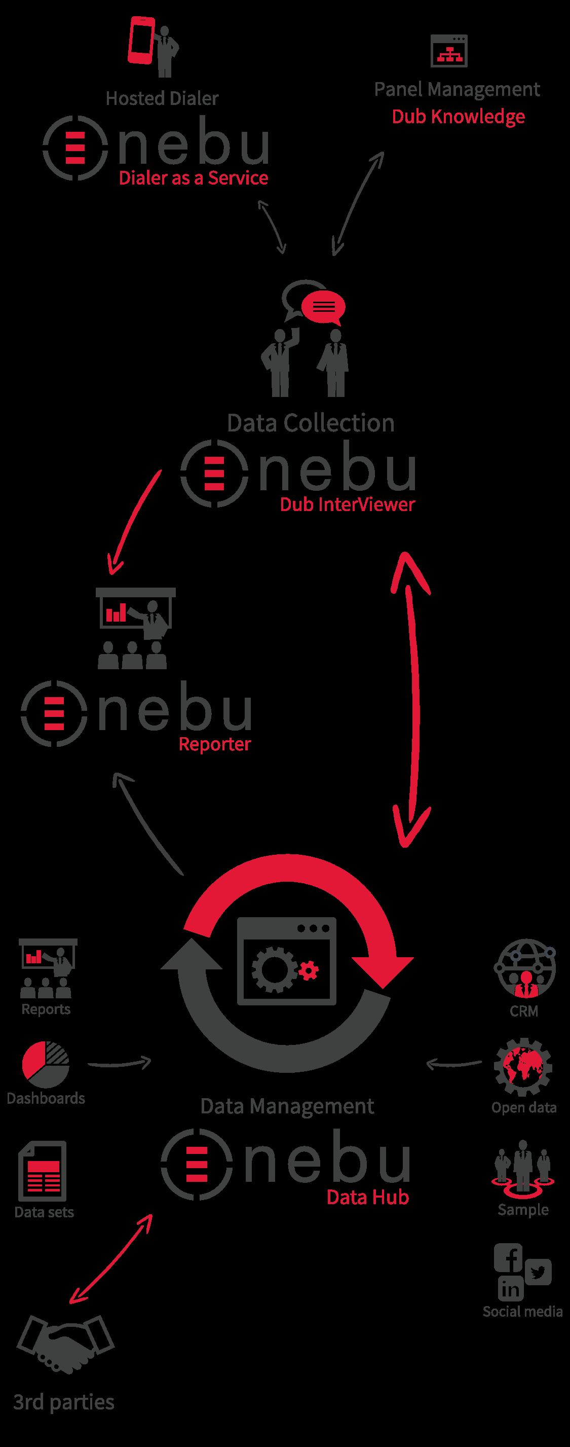 Nebu Data Suite