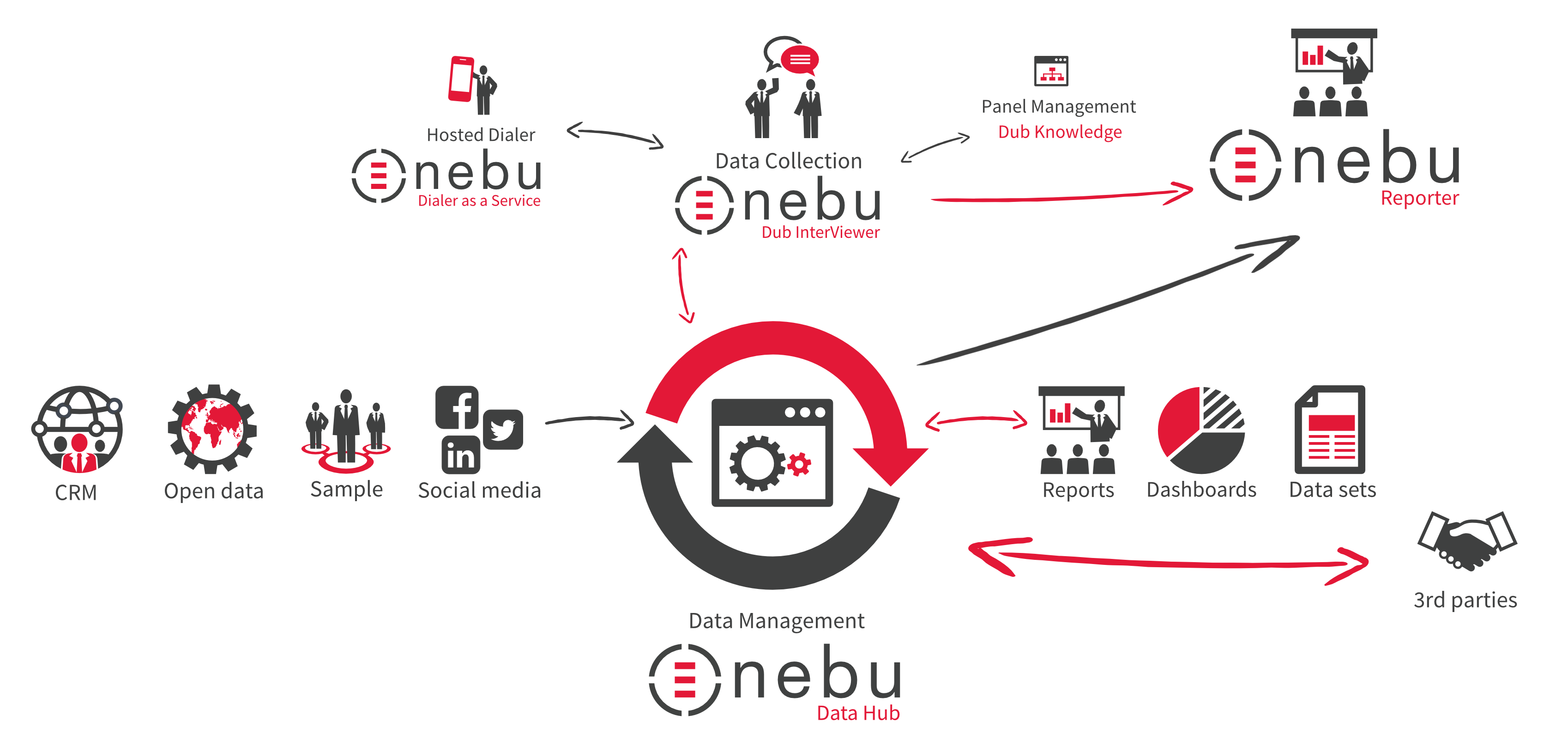 Discover Nebu Data Suite