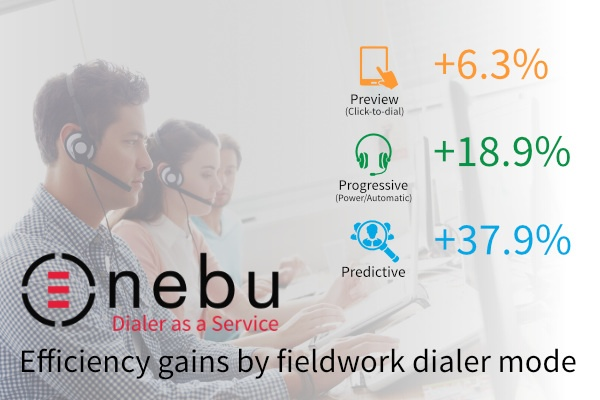 Discover how various fieldwork dialing modes influence a call center productivity